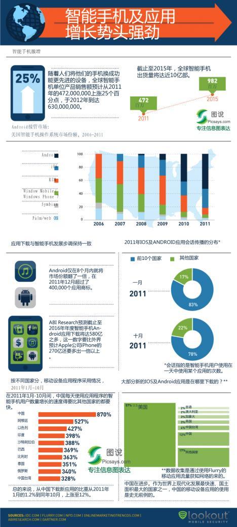本幅信息图介绍了美国智能手机市场的主导品牌以及各国智能手机普