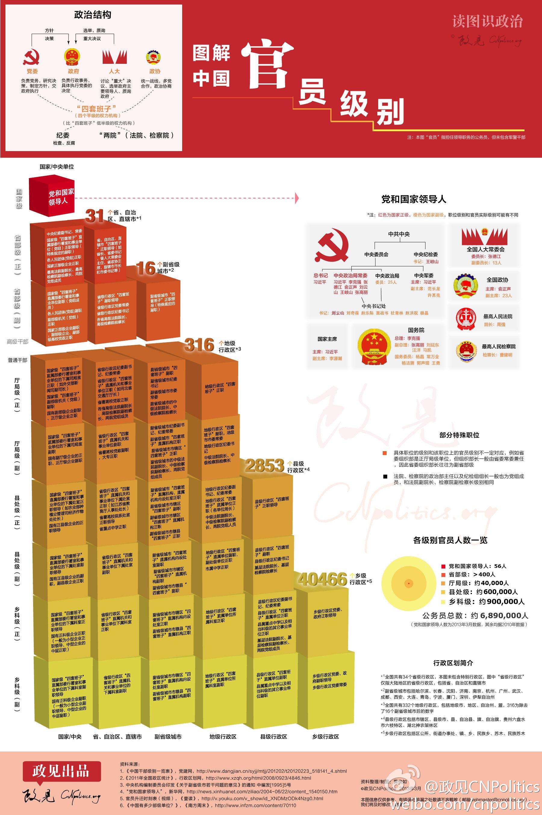 一张图看懂中国五套班子领导体系 - 柏村休闲居 - 柏村休闲居
